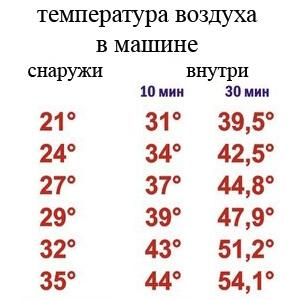 Температура в машине
